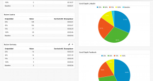 Google Analytics screenshot showing scroll depth metrics