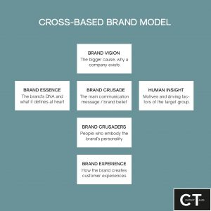 A brand model, which is cross-shaped and consists of six fields