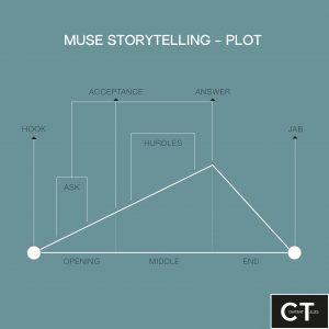 Video storytelling: Structure of the plot according to Muse